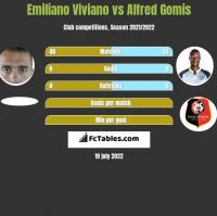 Emiliano Viviano vs Alfred Gomis h2h player stats