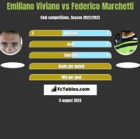 Emiliano Viviano vs Federico Marchetti h2h player stats