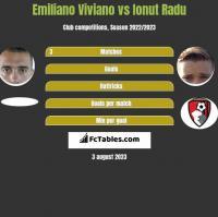 Emiliano Viviano vs Ionut Radu h2h player stats