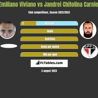 Emiliano Viviano vs Jandrei Chitolina Carniel h2h player stats