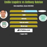 Emilio Izaguirre vs Anthony Ralston h2h player stats