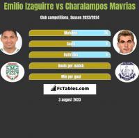 Emilio Izaguirre vs Charalampos Mavrias h2h player stats