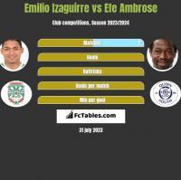 Emilio Izaguirre vs Efe Ambrose h2h player stats