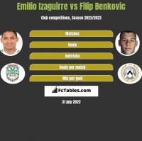 Emilio Izaguirre vs Filip Benkovic h2h player stats