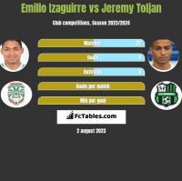 Emilio Izaguirre vs Jeremy Toljan h2h player stats