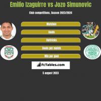 Emilio Izaguirre vs Jozo Simunovic h2h player stats
