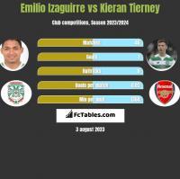 Emilio Izaguirre vs Kieran Tierney h2h player stats