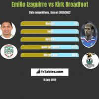 Emilio Izaguirre vs Kirk Broadfoot h2h player stats