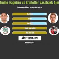 Emilio Izaguirre vs Kristoffer Vassbakk Ajer h2h player stats