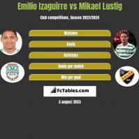 Emilio Izaguirre vs Mikael Lustig h2h player stats