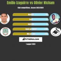 Emilio Izaguirre vs Olivier Ntcham h2h player stats