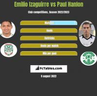Emilio Izaguirre vs Paul Hanlon h2h player stats
