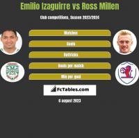 Emilio Izaguirre vs Ross Millen h2h player stats