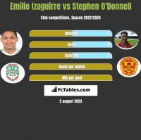 Emilio Izaguirre vs Stephen O'Donnell h2h player stats