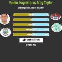 Emilio Izaguirre vs Greg Taylor h2h player stats