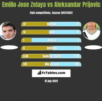 Emilio Jose Zelaya vs Aleksandar Prijović h2h player stats