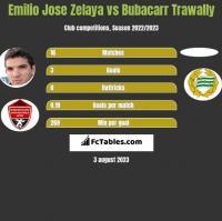 Emilio Jose Zelaya vs Bubacarr Trawally h2h player stats