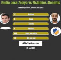 Emilio Jose Zelaya vs Efstathios Aloneftis h2h player stats