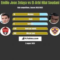 Emilio Jose Zelaya vs El-Arbi Hilal Soudani h2h player stats