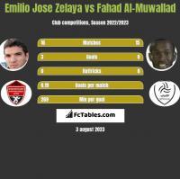 Emilio Jose Zelaya vs Fahad Al-Muwallad h2h player stats