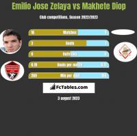 Emilio Jose Zelaya vs Makhete Diop h2h player stats