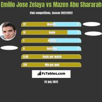 Emilio Jose Zelaya vs Mazen Abu Shararah h2h player stats