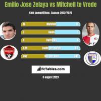 Emilio Jose Zelaya vs Mitchell te Vrede h2h player stats