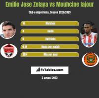 Emilio Jose Zelaya vs Mouhcine Iajour h2h player stats