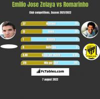 Emilio Jose Zelaya vs Romarinho h2h player stats