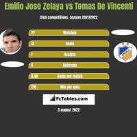 Emilio Jose Zelaya vs Tomas De Vincenti h2h player stats
