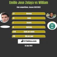 Emilio Jose Zelaya vs William h2h player stats