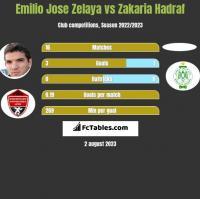 Emilio Jose Zelaya vs Zakaria Hadraf h2h player stats