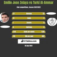 Emilio Jose Zelaya vs Turki Al-Ammar h2h player stats