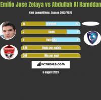 Emilio Jose Zelaya vs Abdullah Al Hamddan h2h player stats