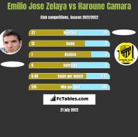 Emilio Jose Zelaya vs Haroune Camara h2h player stats