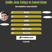 Emilio Jose Zelaya vs Saeed Hzam h2h player stats