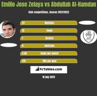 Emilio Jose Zelaya vs Abdullah Al-Hamdan h2h player stats