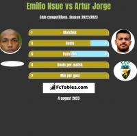 Emilio Nsue vs Artur Jorge h2h player stats