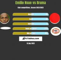 Emilio Nsue vs Bruma h2h player stats