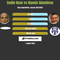 Emilio Nsue vs Giannis Gianniotas h2h player stats