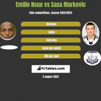 Emilio Nsue vs Sasa Markovic h2h player stats