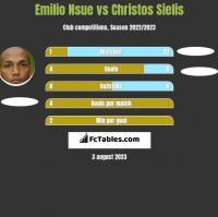 Emilio Nsue vs Christos Sielis h2h player stats