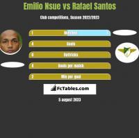 Emilio Nsue vs Rafael Santos h2h player stats