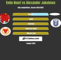Emin Nouri vs Alexander Jakobsen h2h player stats