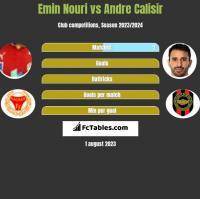 Emin Nouri vs Andre Calisir h2h player stats
