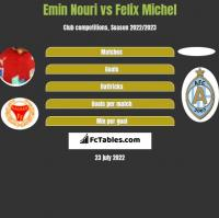 Emin Nouri vs Felix Michel h2h player stats