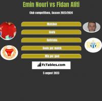 Emin Nouri vs Fidan Aliti h2h player stats