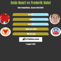 Emin Nouri vs Frederik Holst h2h player stats