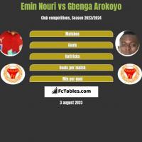 Emin Nouri vs Gbenga Arokoyo h2h player stats