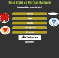 Emin Nouri vs Herman Hallberg h2h player stats